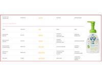 Babyganics Alcohol-Free Foaming Hand Sanitizer, Fragrance Free, 1.69 oz - Image 3